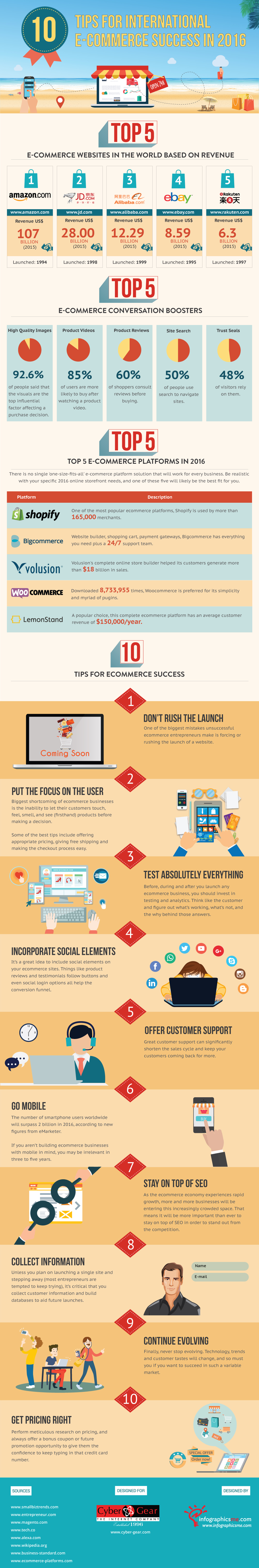 10 Tips for International E-Commerce Success in 2016