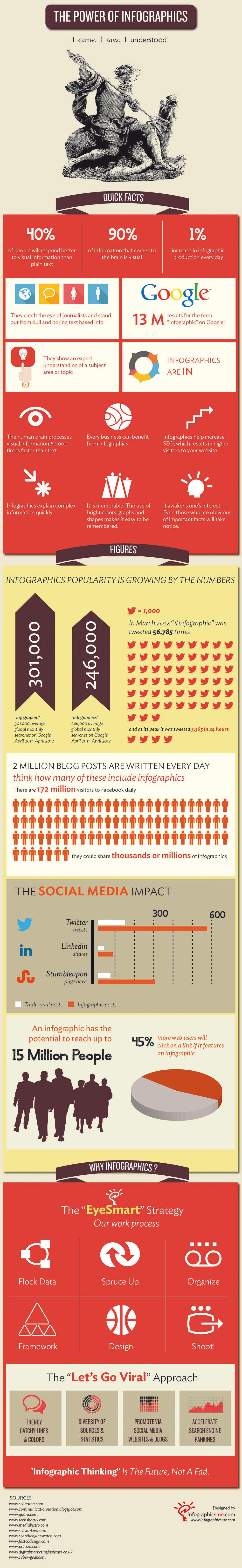 infographicsme.com